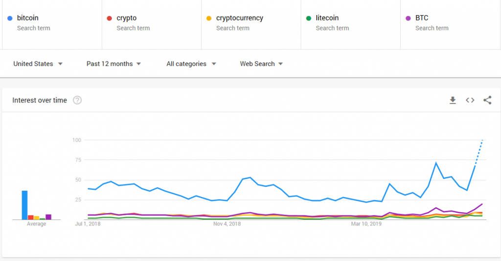 bitcoin,crypto,cryptocurrency,litecoin,BTC